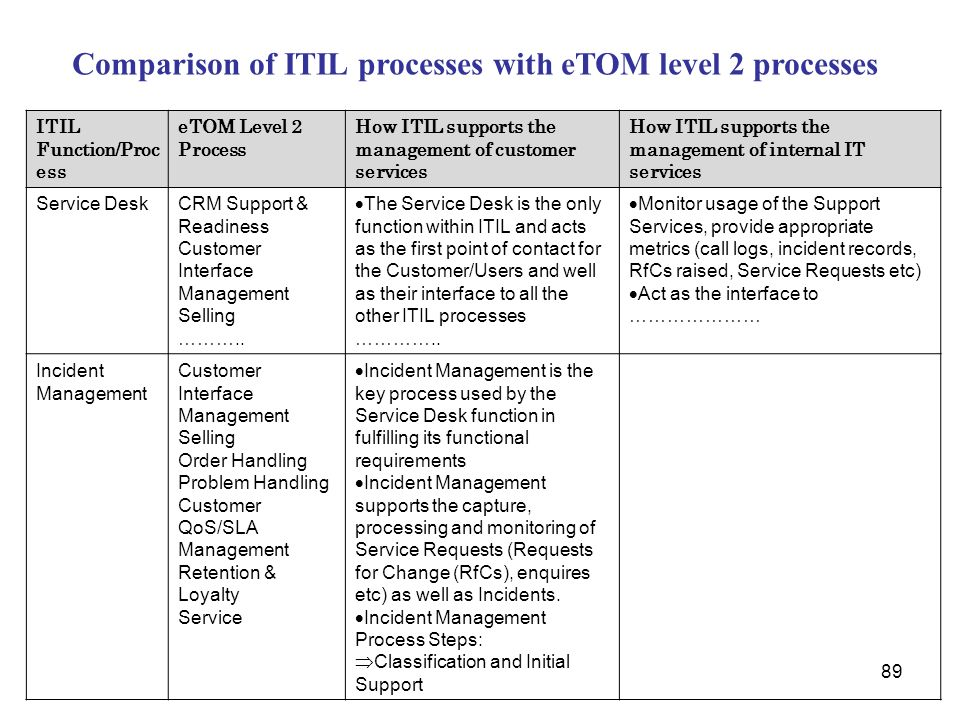 Comparison of ITIL processes with eTOM level 2 processes