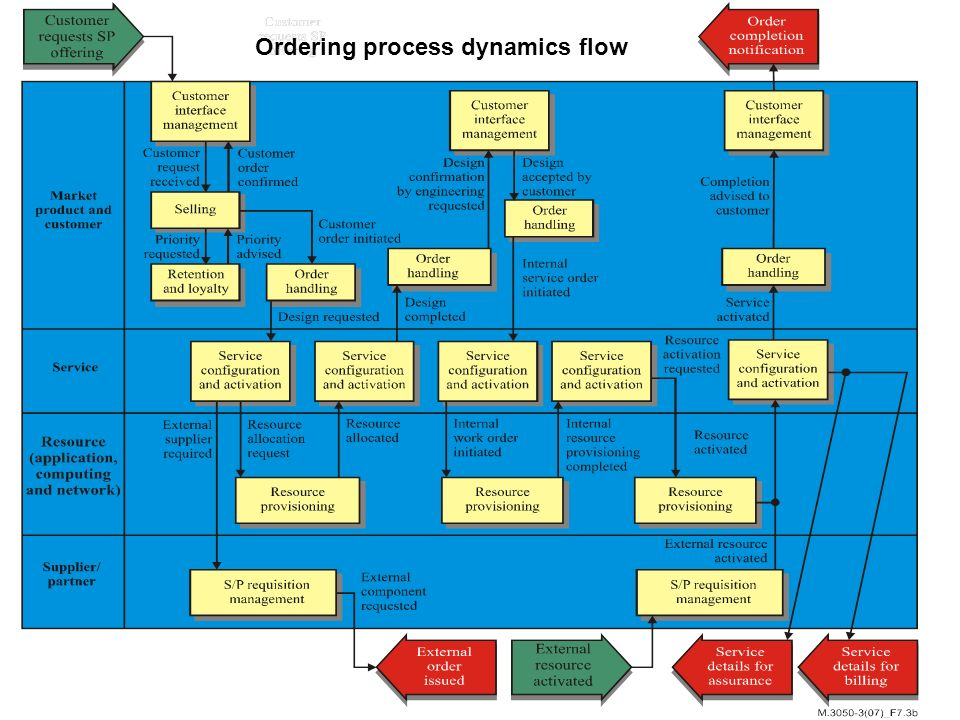 Ordering process dynamics flow