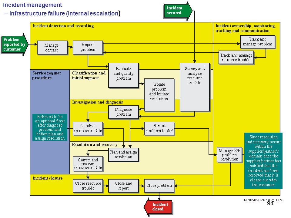 Incident management – Infrastructure failure (internal escalation)