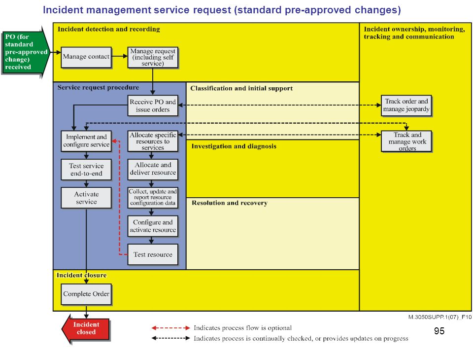 Incident management service request (standard pre-approved changes)
