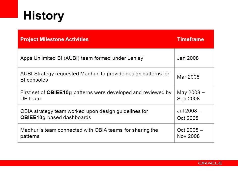 History Project Milestone Activities Timeframe