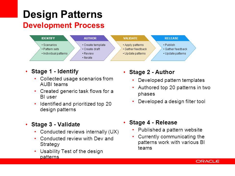 Design Patterns Development Process