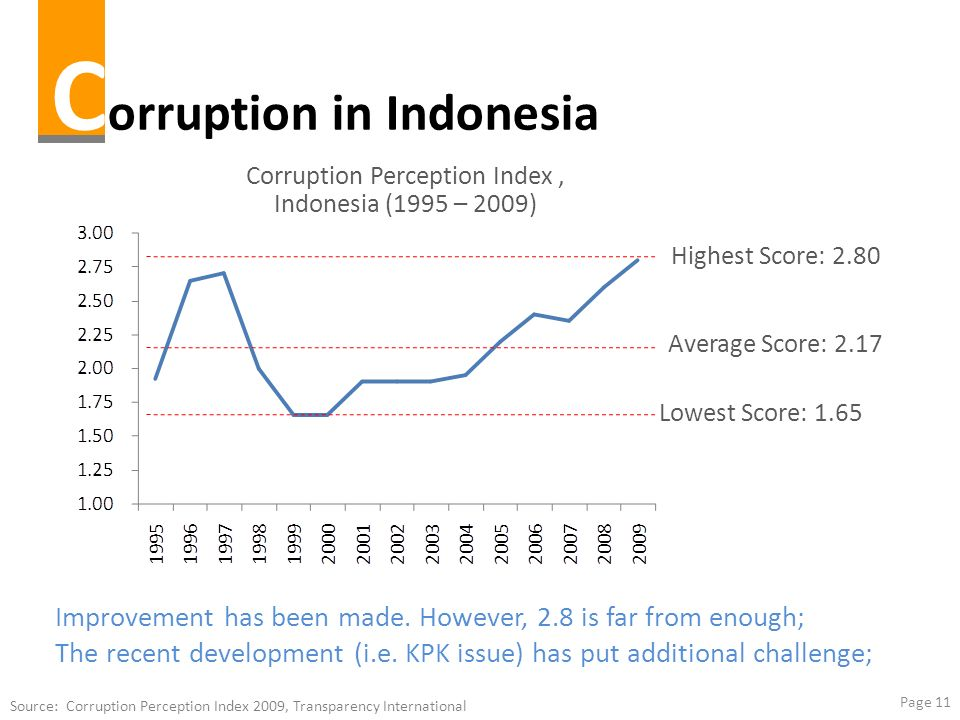 social problem in jakarta Issues in jakarta that need urgent attention from the government even though  majority of the giv survey respondents has confidence in the.