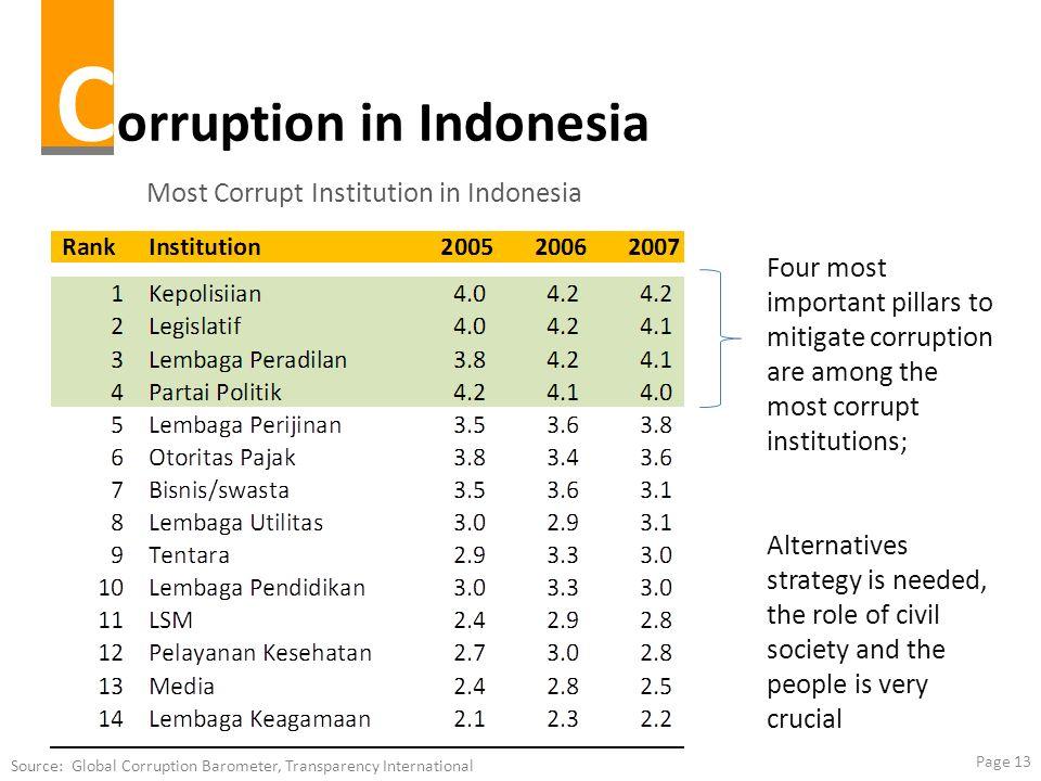 Corruption in Indonesia