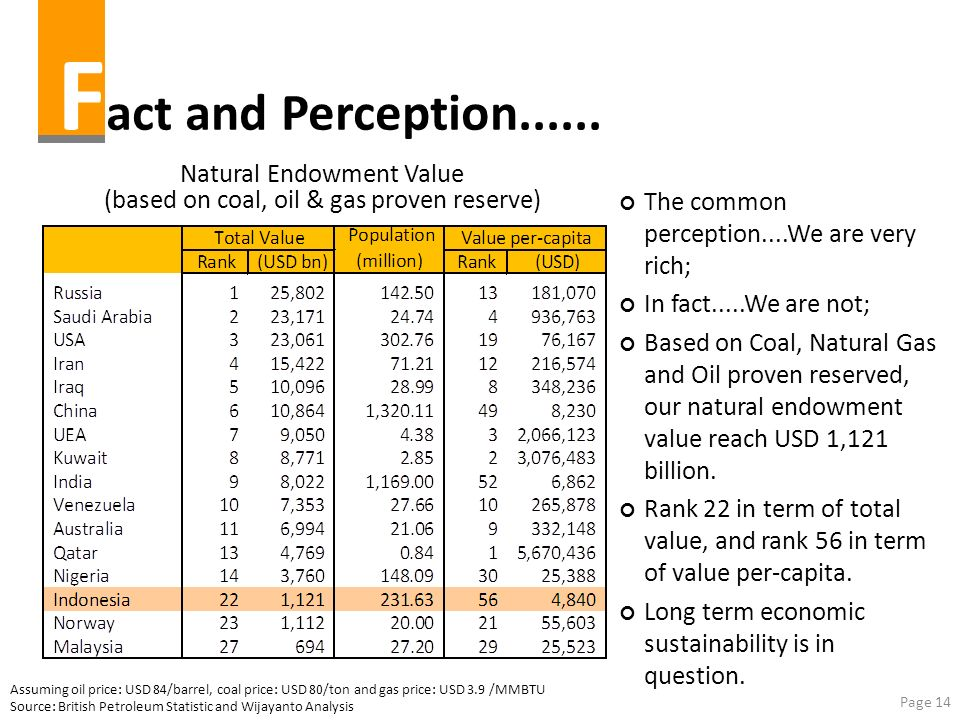 Fact and Perception...... Natural Endowment Value