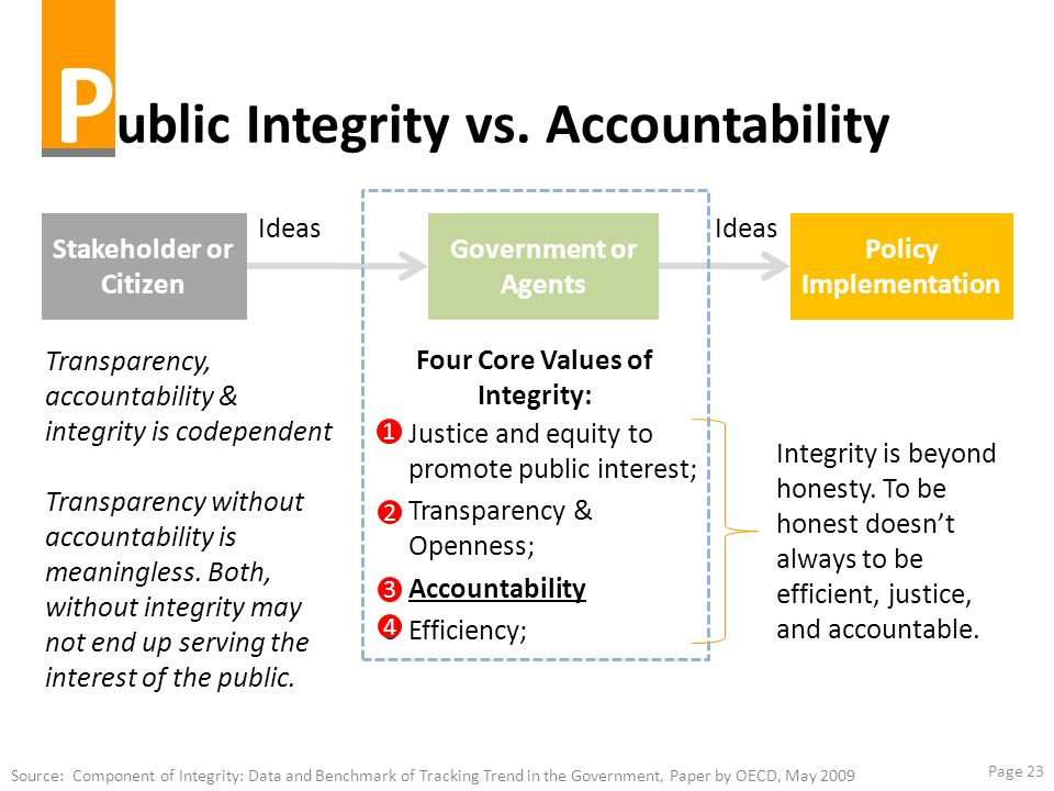 Public Integrity vs. Accountability