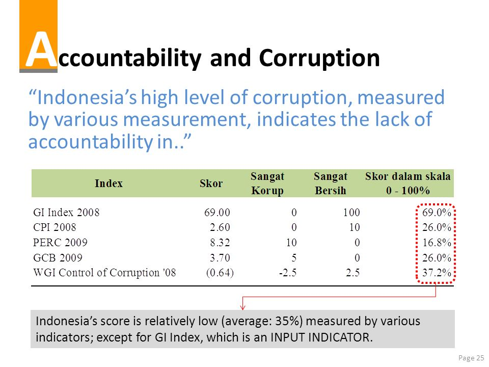 Accountability and Corruption
