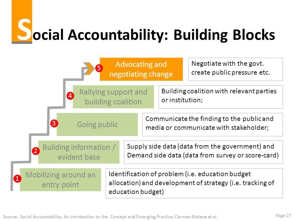 Social Accountability: Building Blocks