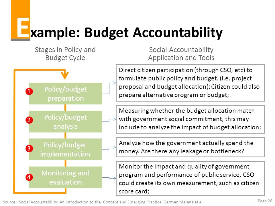 Example: Budget Accountability