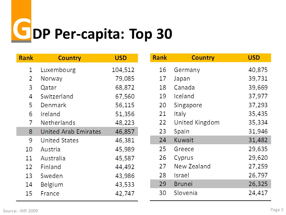 GDP Per-capita: Top 30 Source: IMF 2009