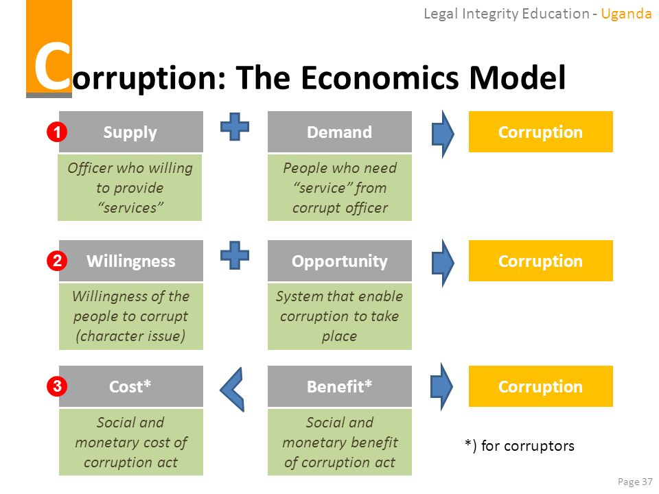 Corruption: The Economics Model