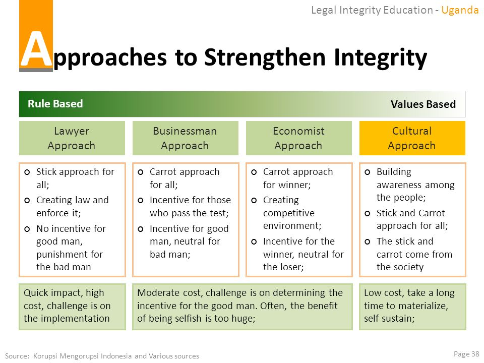 Approaches to Strengthen Integrity