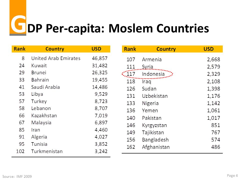 GDP Per-capita: Moslem Countries