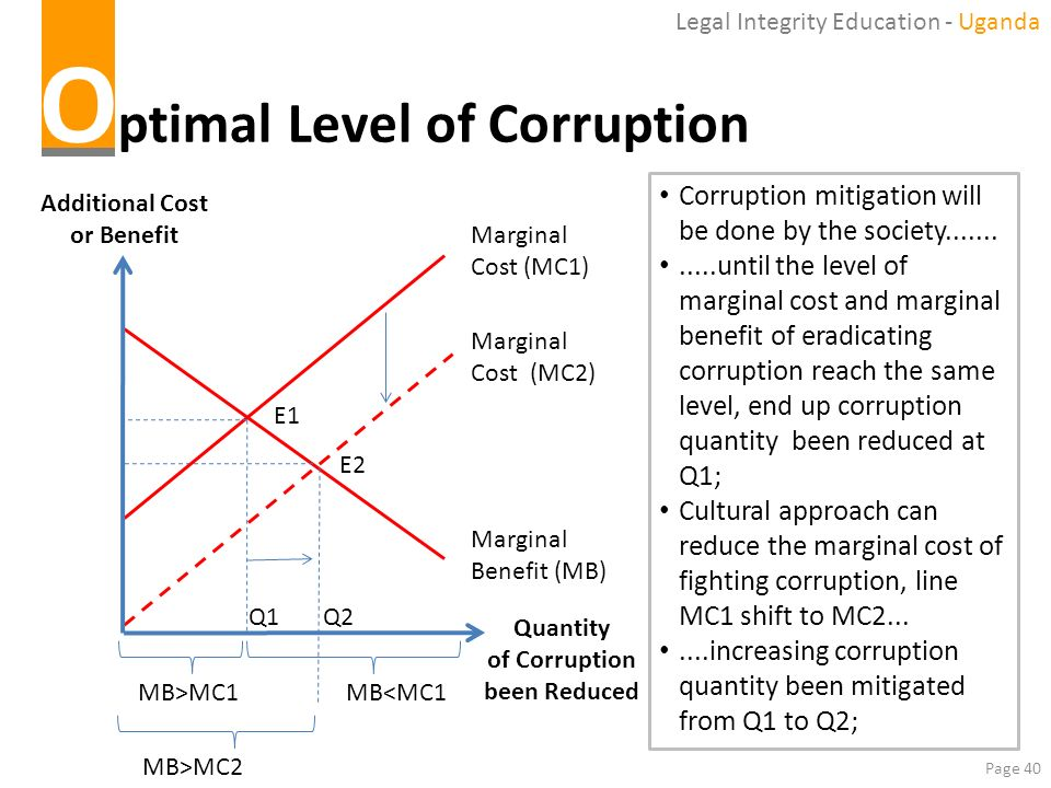 Optimal Level of Corruption