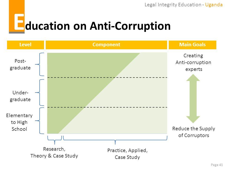 Education on Anti-Corruption
