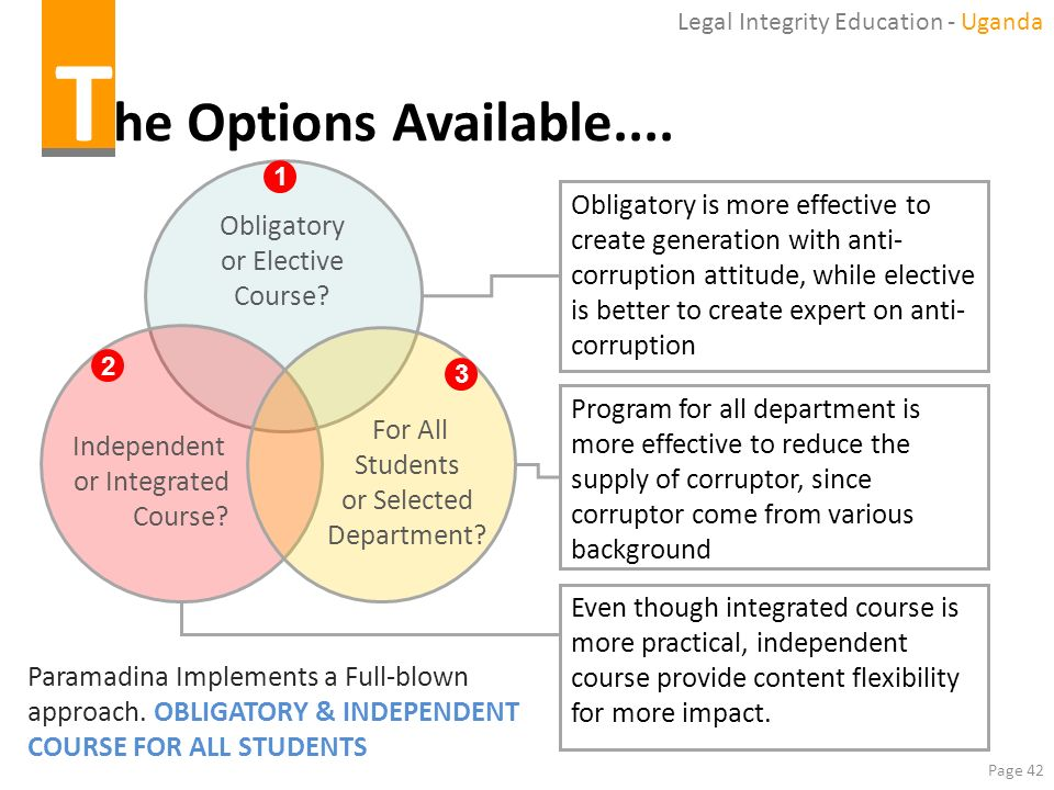 The Options Available.... Obligatory or Elective Course