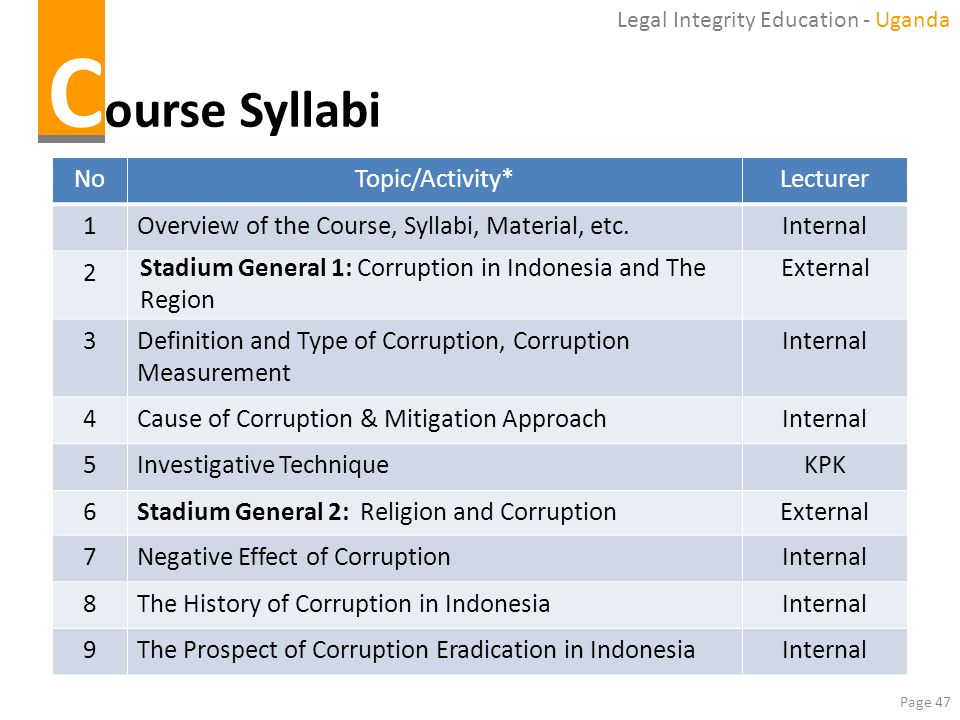 Course Syllabi No Topic/Activity* Lecturer 1