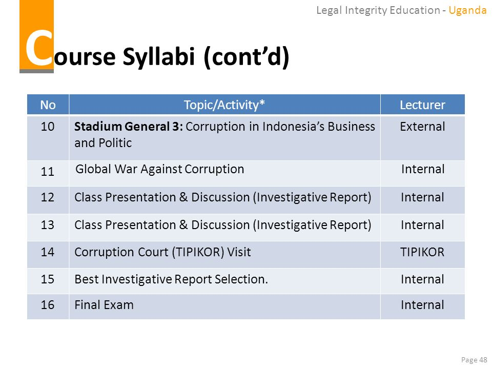 Course Syllabi (cont'd)
