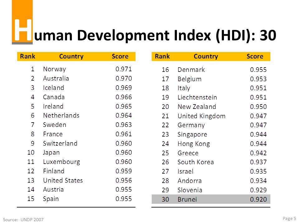 Human Development Index (HDI): 30