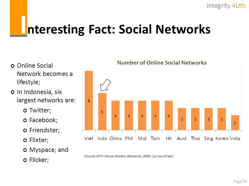 Interesting Fact: Social Networks