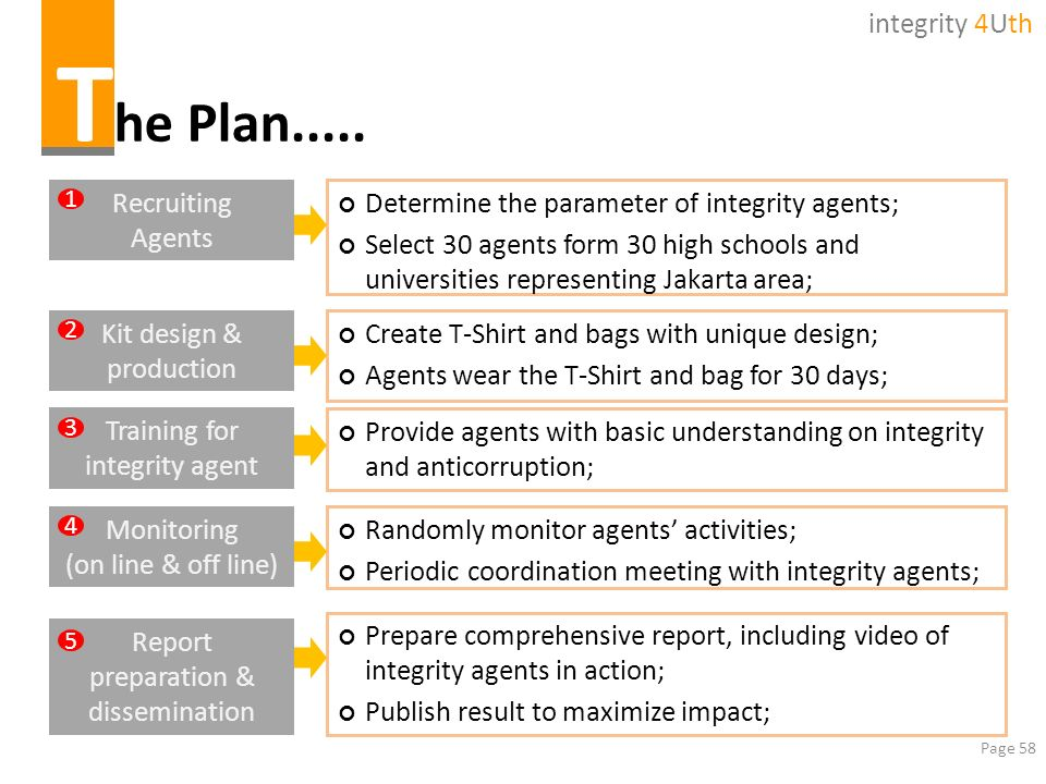 The Plan..... integrity 4Uth Recruiting Agents