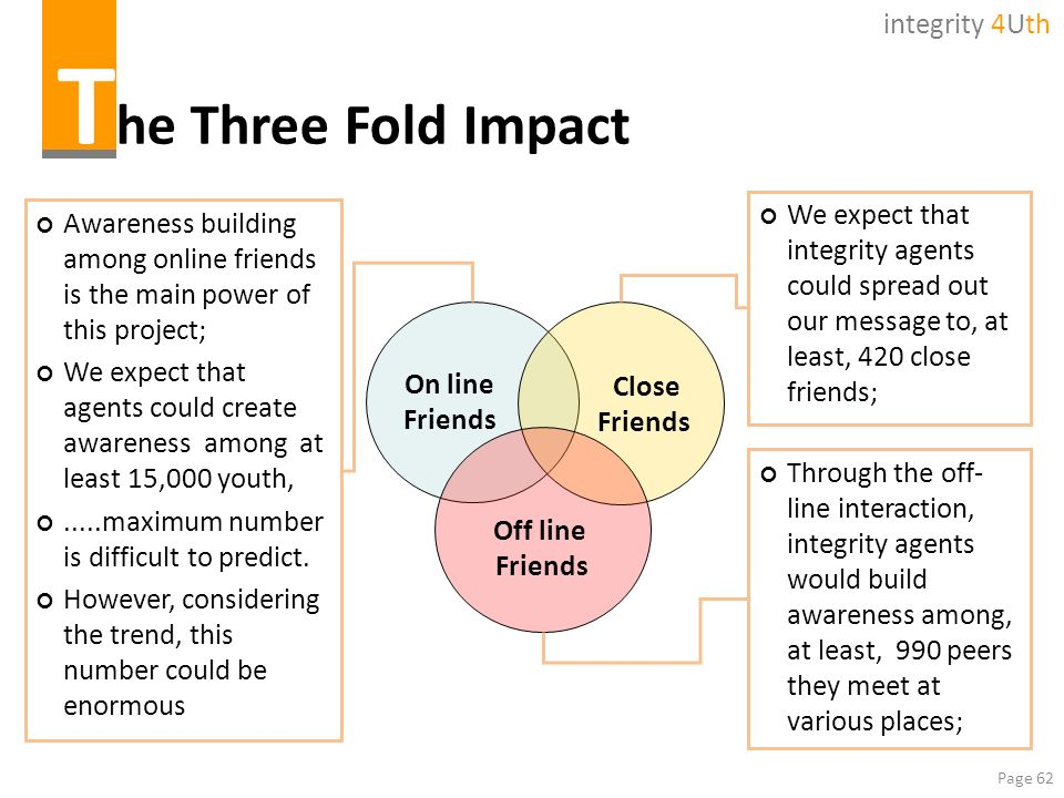 The Three Fold Impact integrity 4Uth