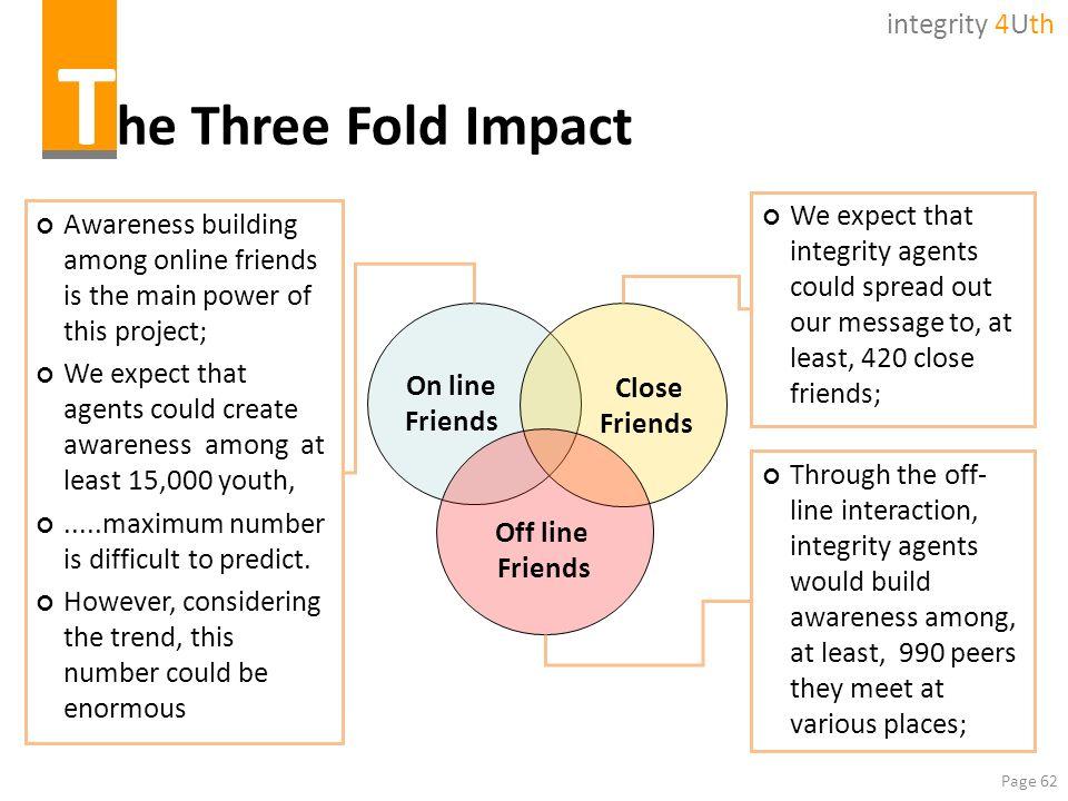 The Three Fold Impact integrity 4Uth