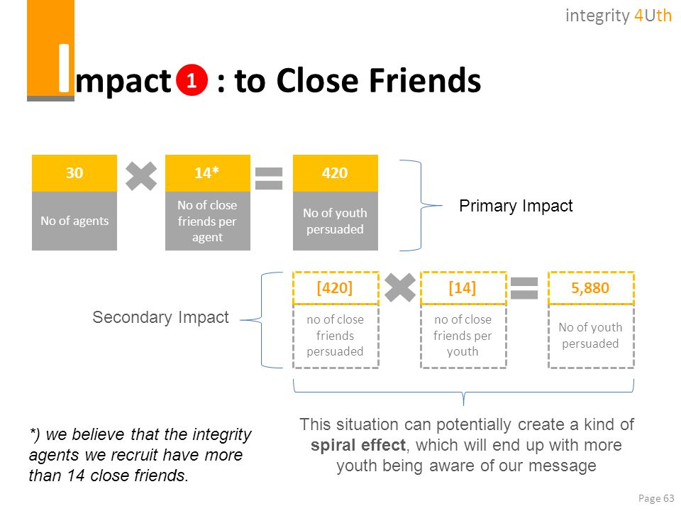 Impact : to Close Friends