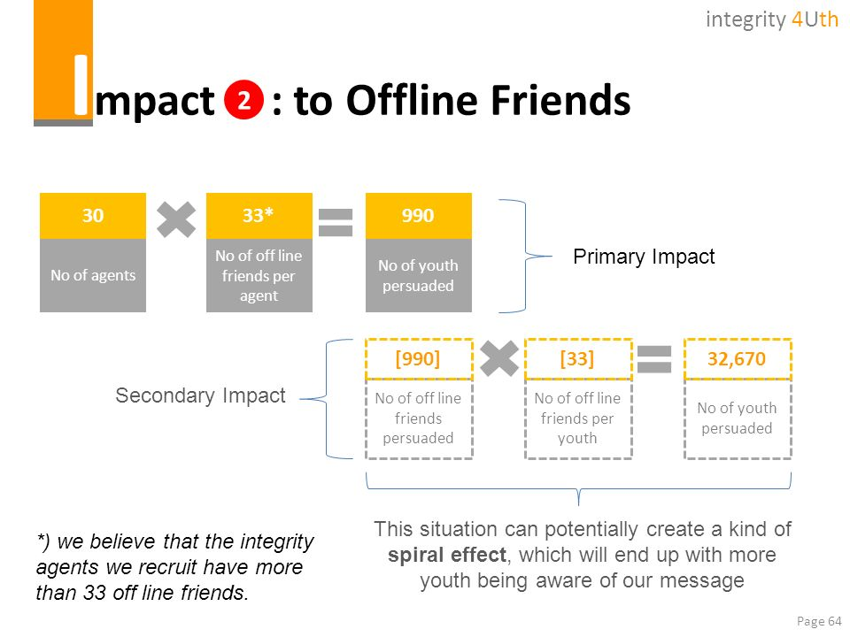 Impact : to Offline Friends