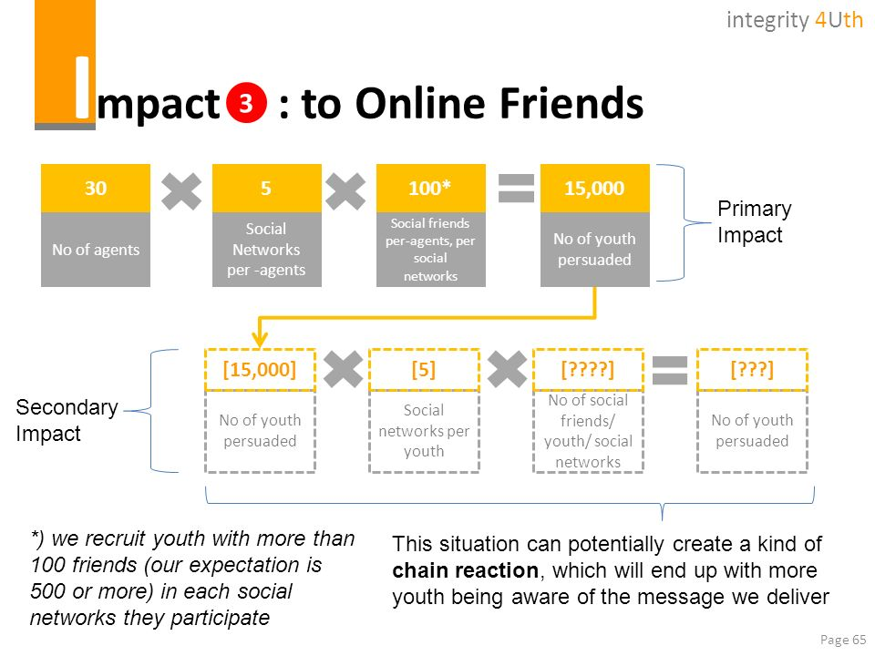 Impact : to Online Friends