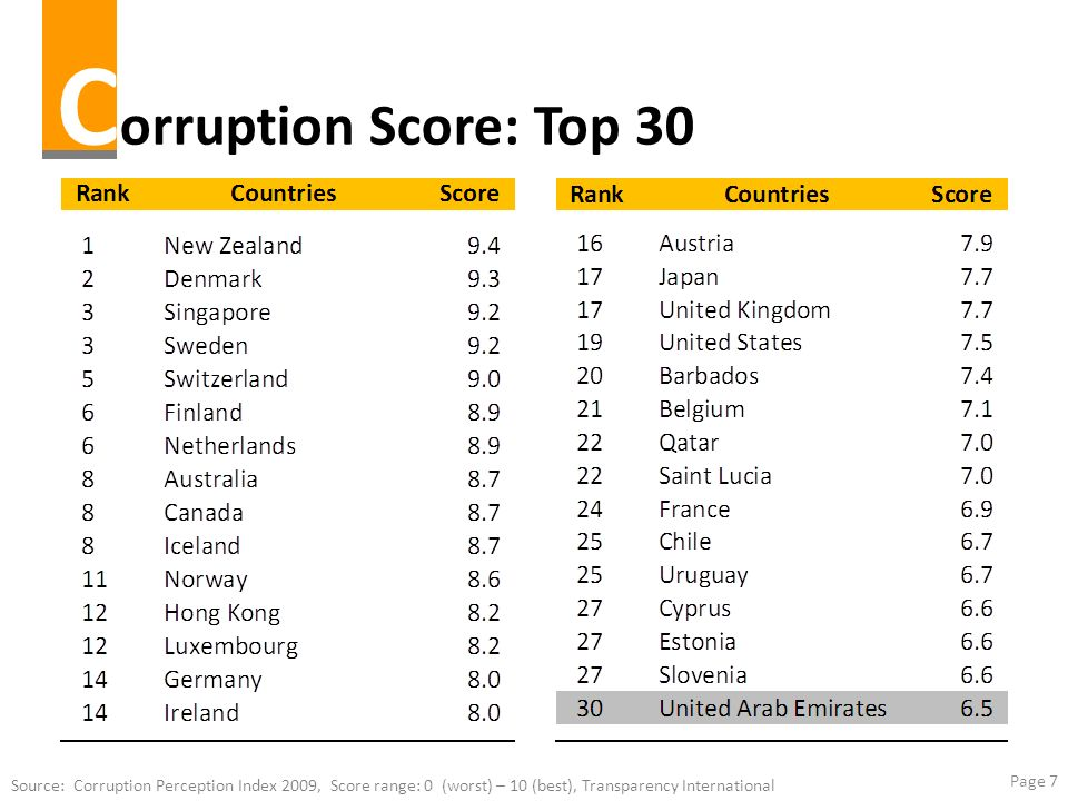 Corruption Score: Top 30 Source: Corruption Perception Index 2009, Score range: 0 (worst) – 10 (best), Transparency International.