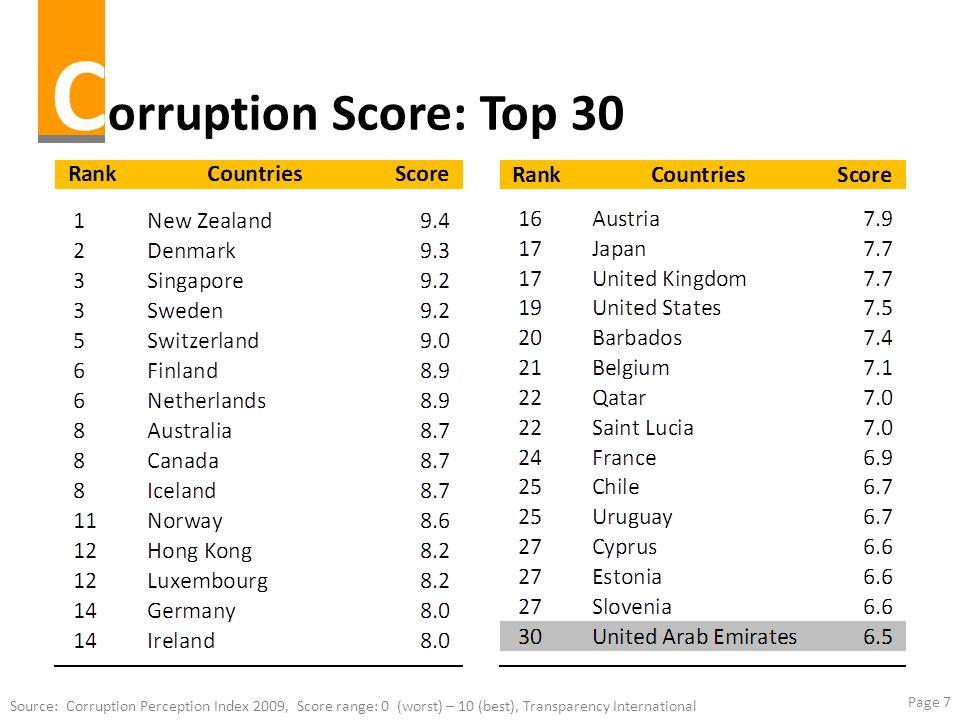 Corruption Score: Top 30 Source: Corruption Perception Index 2009, Score range: 0 (worst) – 10 (best), Transparency International.
