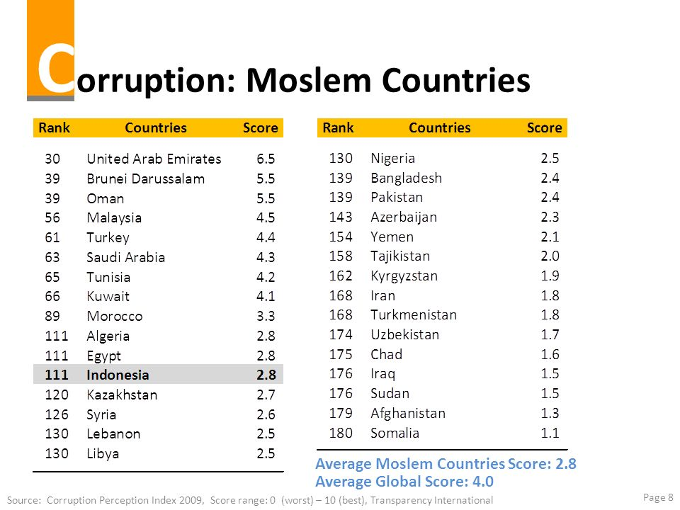 Corruption: Moslem Countries