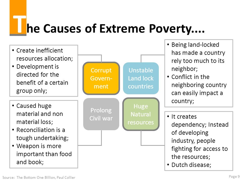 The Causes of Extreme Poverty....