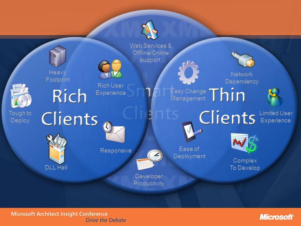 Web Services & Offline/Online. support. Developer. Productivity. Tough to. Deploy. Heavy. Footprint.