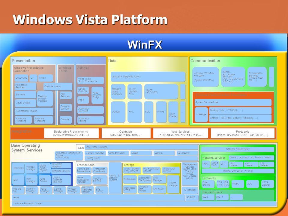 Windows Vista Platform