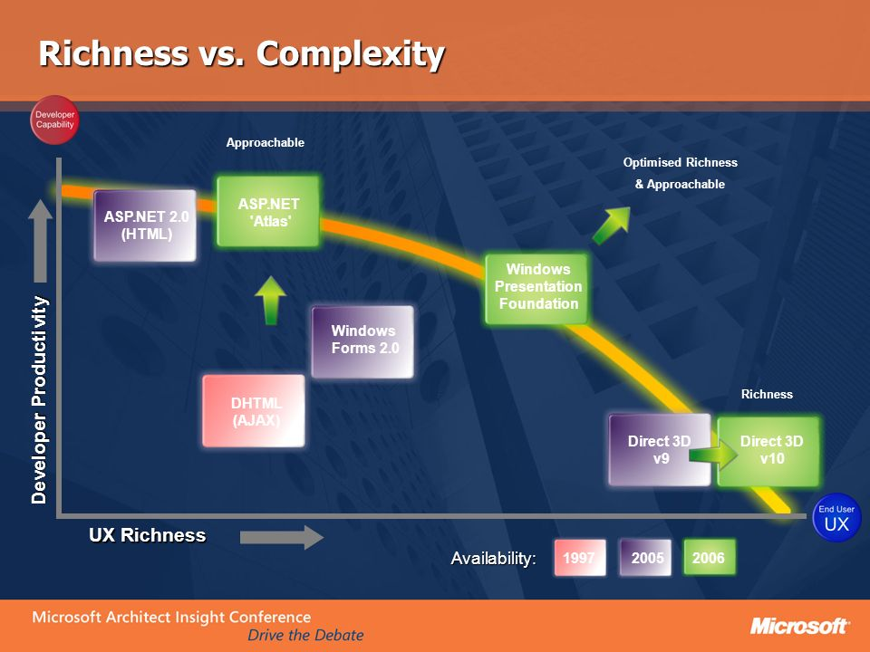 Richness vs. Complexity