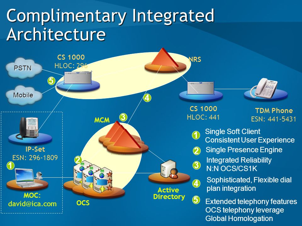 Complimentary Integrated Architecture