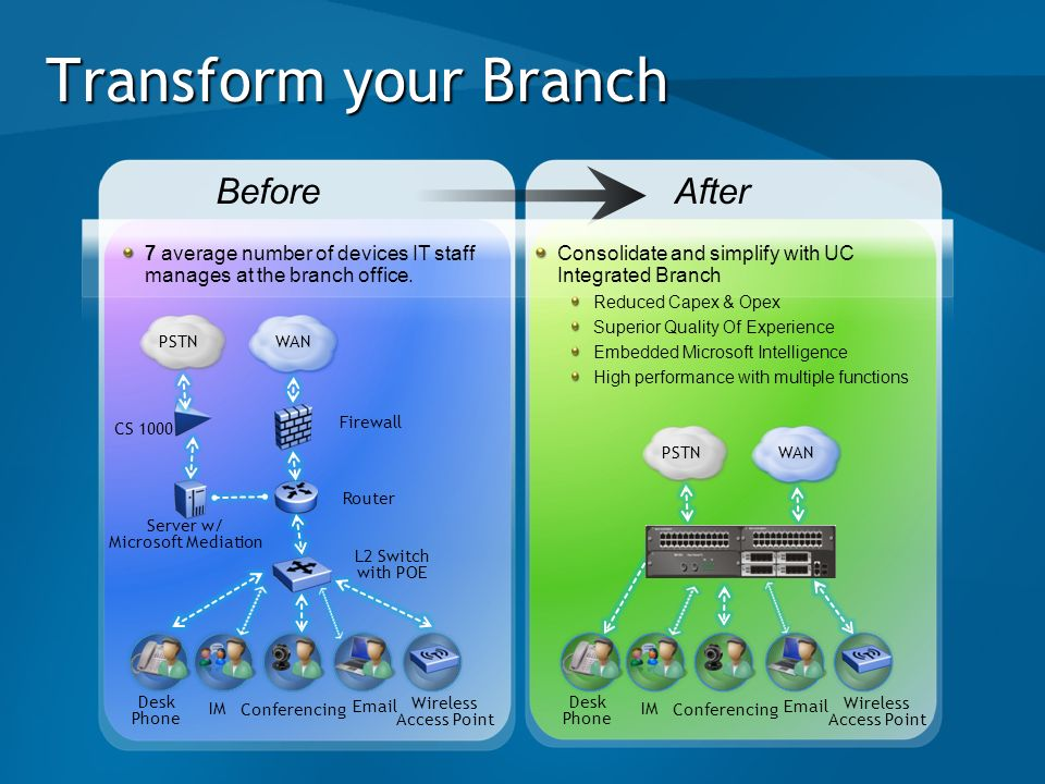 Transform your Branch Before After