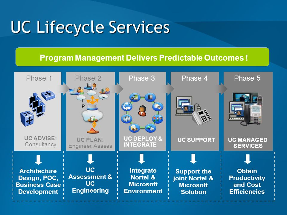 UC Lifecycle ServicesProgram Management Delivers Predictable Outcomes ! Phase 1. Phase 2. Phase 3. Phase 4.