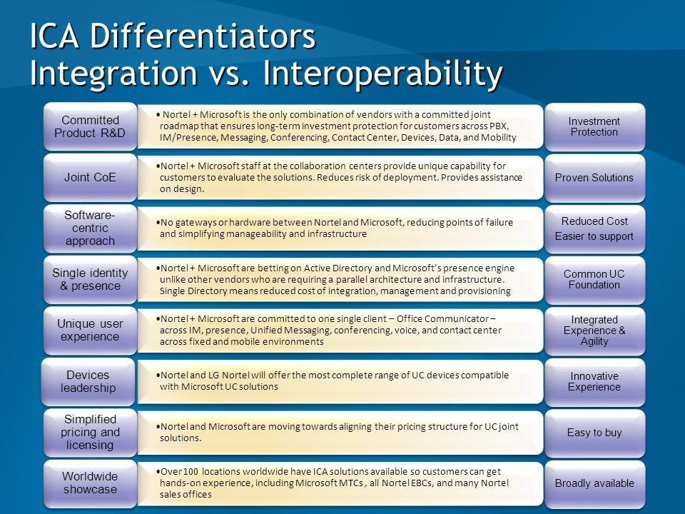 ICA Differentiators Integration vs. Interoperability