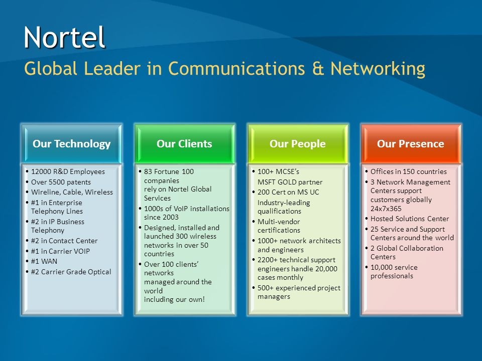 Nortel Global Leader in Communications & Networking Our Technology