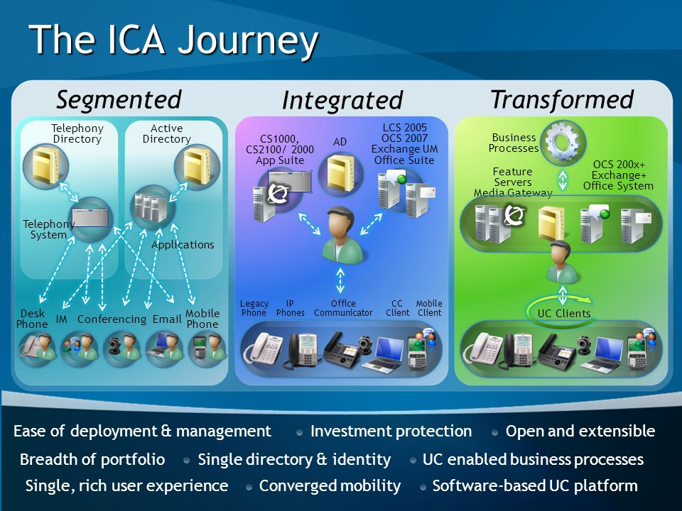The ICA Journey Segmented Integrated Transformed
