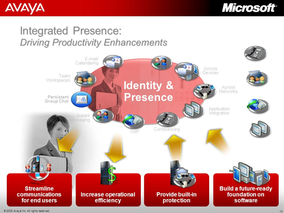 Integrated Presence: Driving Productivity Enhancements