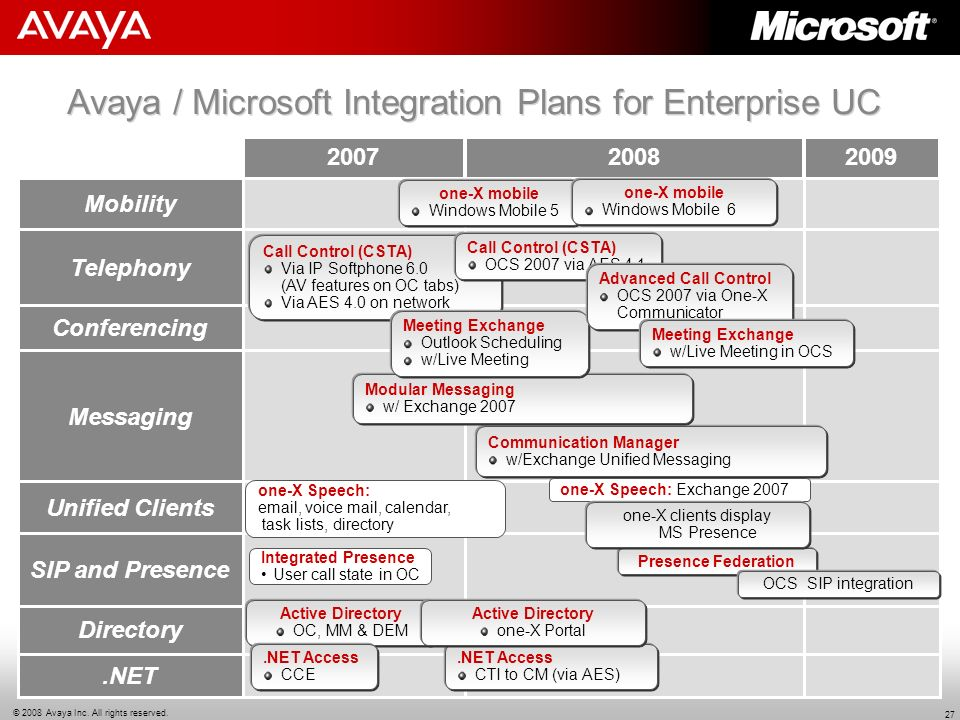 Avaya / Microsoft Integration Plans for Enterprise UC