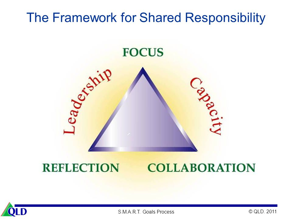 The Framework for Shared Responsibility