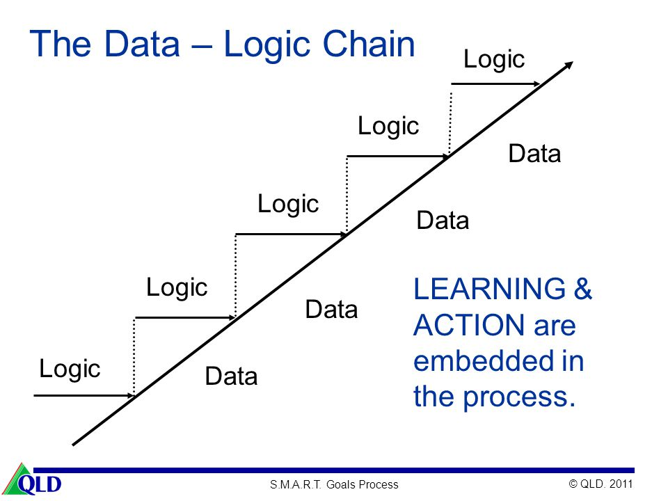 The Data – Logic Chain LEARNING & ACTION are embedded in the process.
