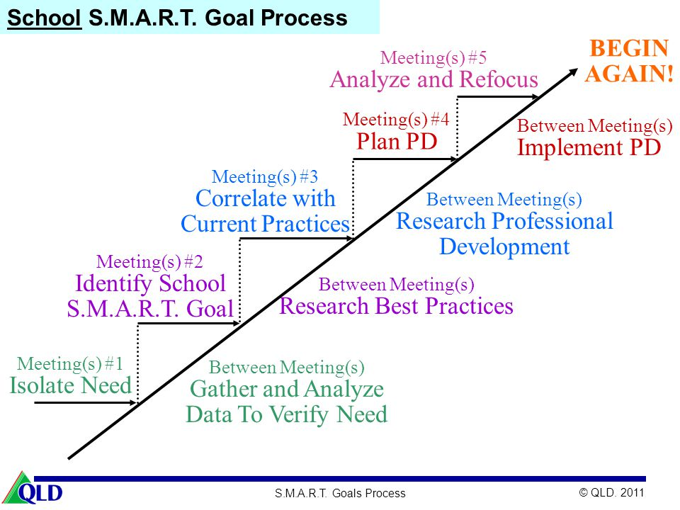 Correlate with Current Practices Research Professional Development