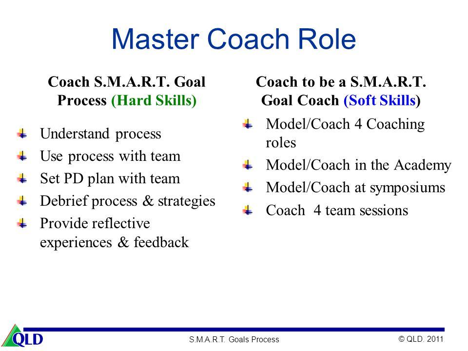 Master Coach Role Coach S.M.A.R.T. Goal Process (Hard Skills)