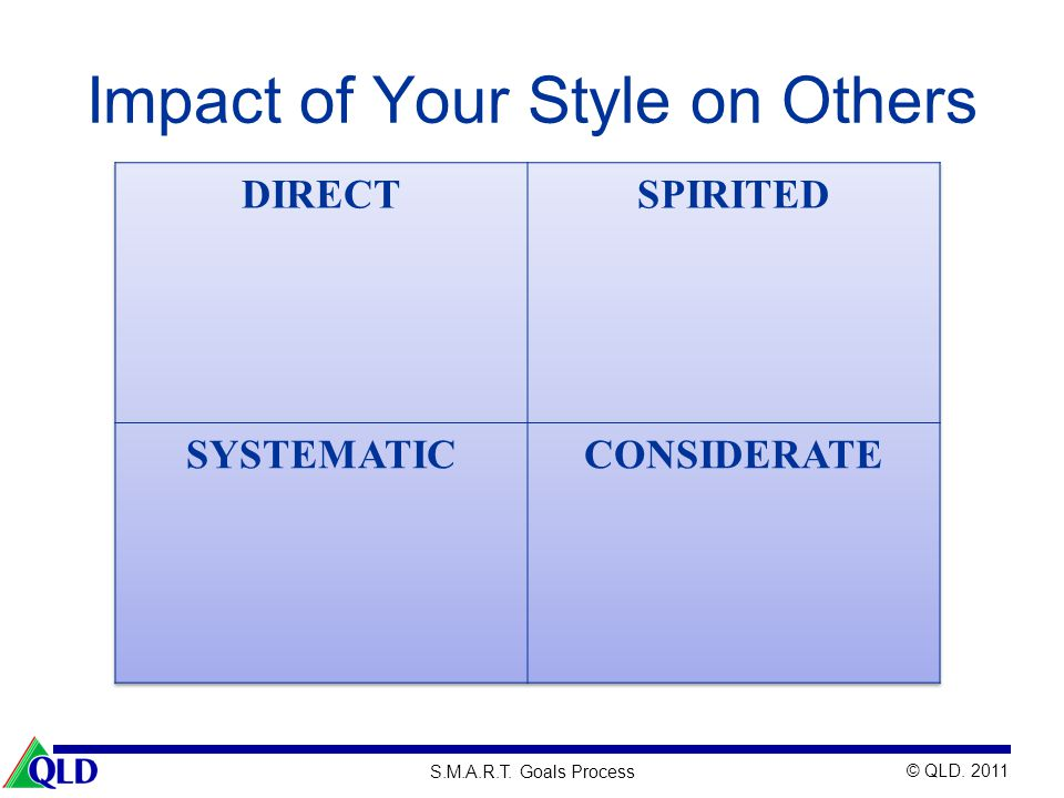 Impact of Your Style on Others